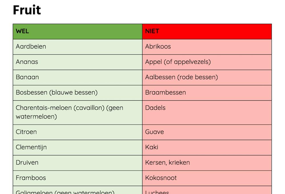 fodmap-lijst (2019) - wat je wel en niet kan eten in het fodmap-dieet